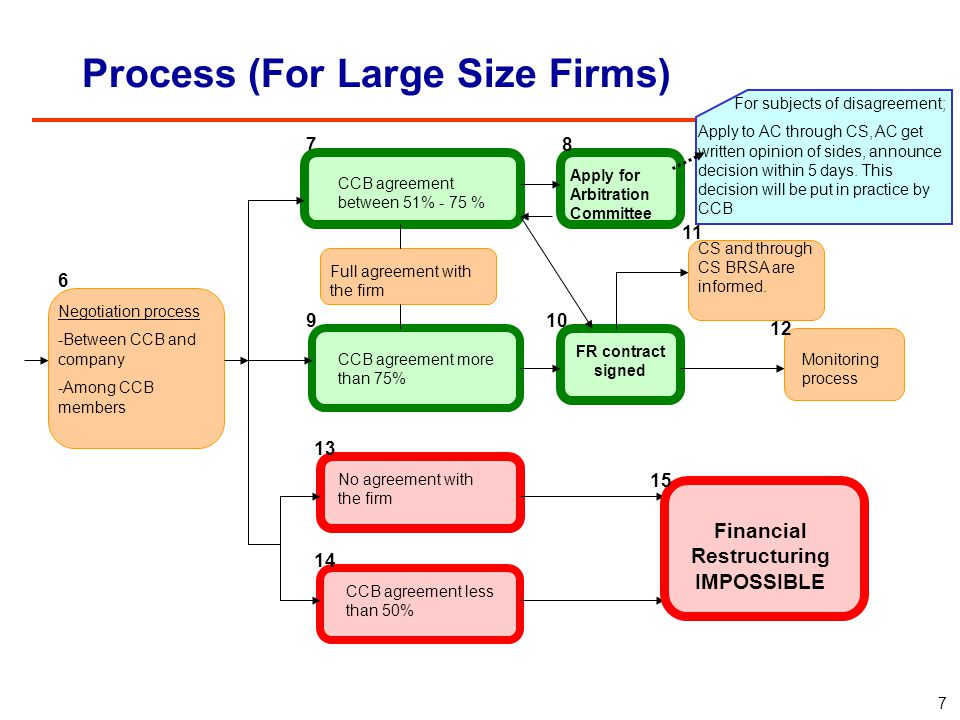 Process (For Large Size Firms) One of the 3 banks who has the biggest risk can initiate the process Small creditor banks who own %25 of total risk can apply for one of the 3 big creditor banks to initiate the process The bank who initiates the process, shall receive the letter of undertaking from the company and apply to the CS in two business days CS inform other creditor banks and invite all banks and the company to the first meeting In first CCB meeting (*) -CCB members shall be identified -Leader bank shall be identified -Agenda of negotiation process shall be identified -Conditions are reviewed and working plan is prepared Second CBC meeting are held two days following the first meeting.