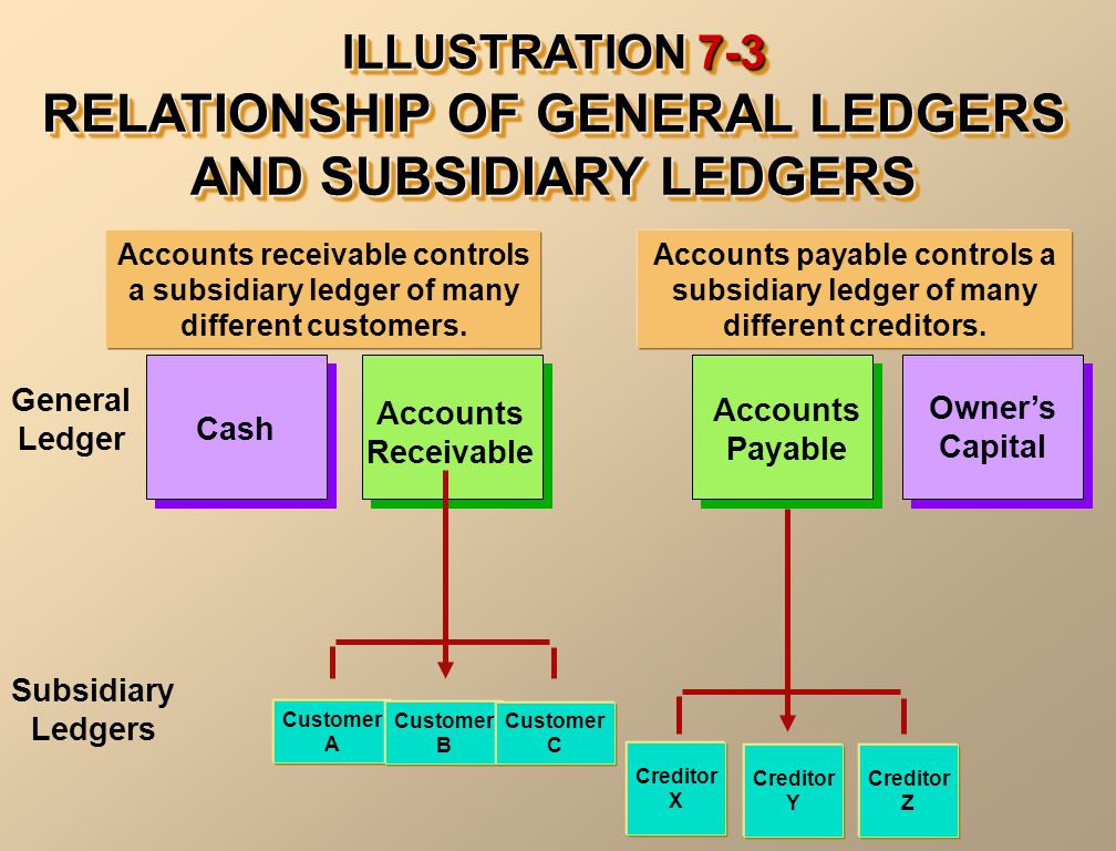 ILLUSTRATION 7-3 RELATIONSHIP OF GENERAL LEDGERS AND SUBSIDIARY LEDGERS Accounts receivable controls a subsidiary ledger of many different customers.