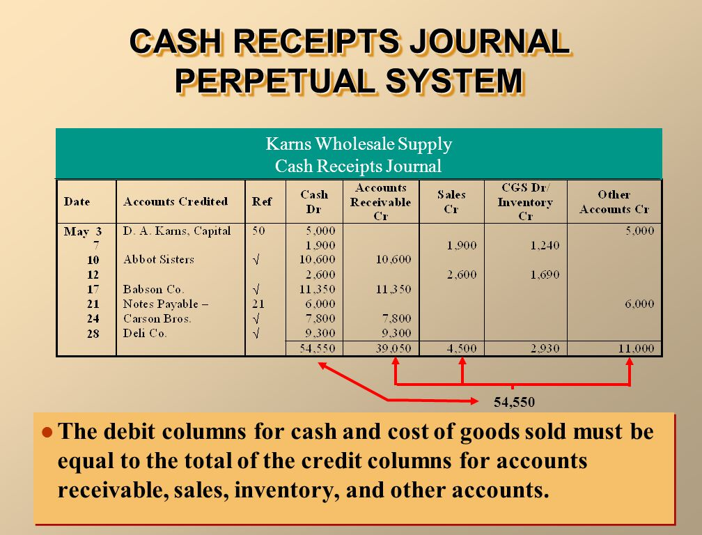CASH RECEIPTS JOURNAL PERPETUAL SYSTEM The debit columns for cash and cost of goods sold must be equal to the total of the credit columns for accounts receivable, sales, inventory, and other accounts.