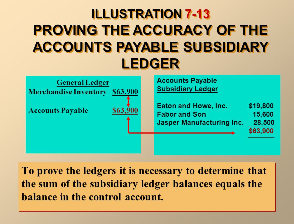 ILLUSTRATION 7-13 PROVING THE ACCURACY OF THE ACCOUNTS PAYABLE SUBSIDIARY LEDGER To prove the ledgers it is necessary to determine that the sum of the subsidiary ledger balances equals the balance in the control account.