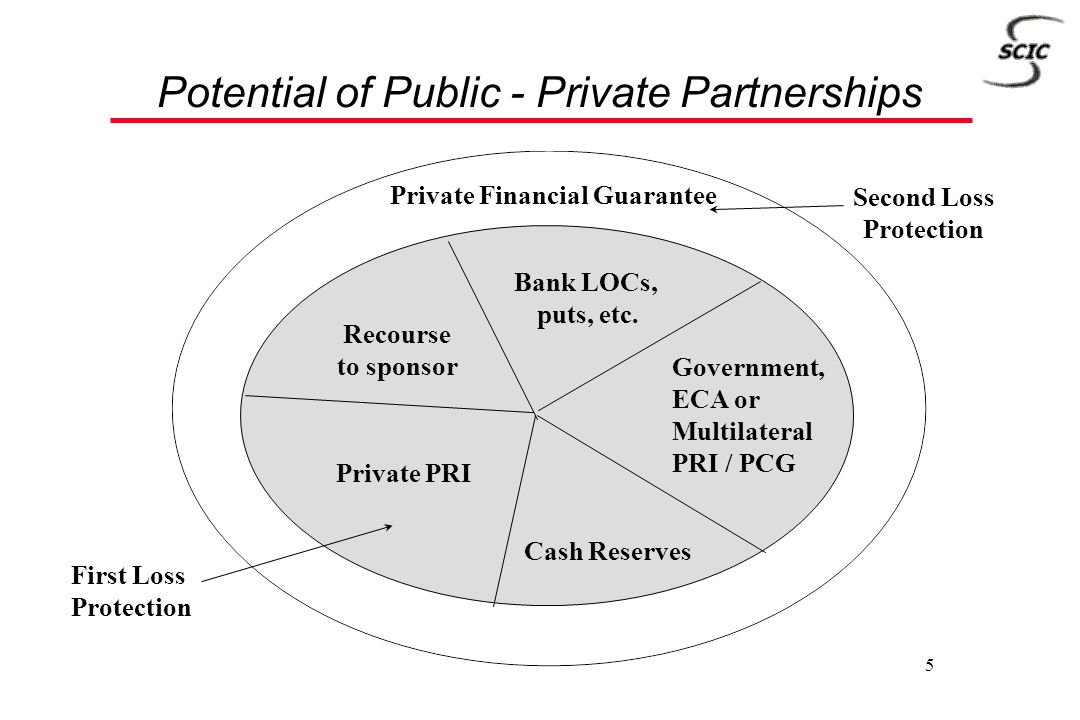 5 Potential of Public - Private Partnerships Private Financial Guarantee Recourse to sponsor Government, ECA or Multilateral PRI / PCG Bank LOCs, puts