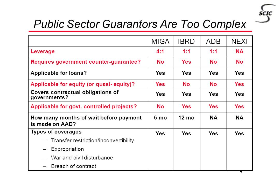 7 Public Sector Guarantors Are Too Complex MIGAIBRDADBNEXI Leverage4:11:1 NA Requires government counter-guarantee?NoYesNo Applicable for loans?Yes Ap