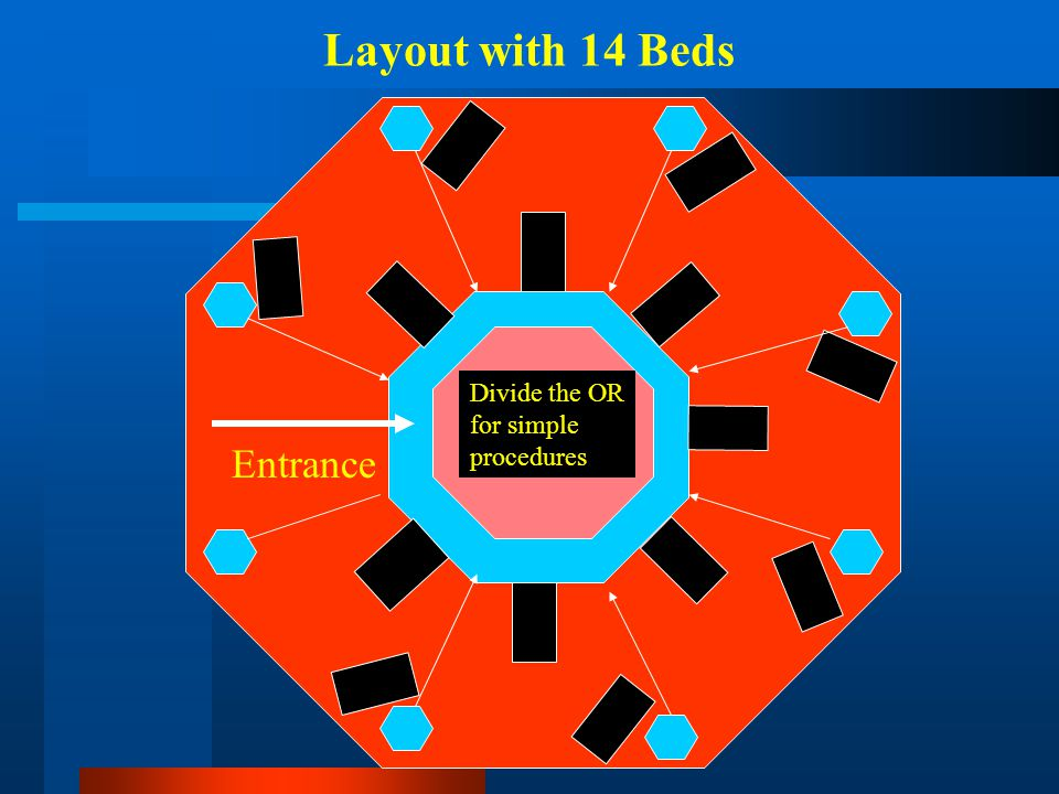 Layout with 14 Beds Divide the OR for simple procedures Entrance