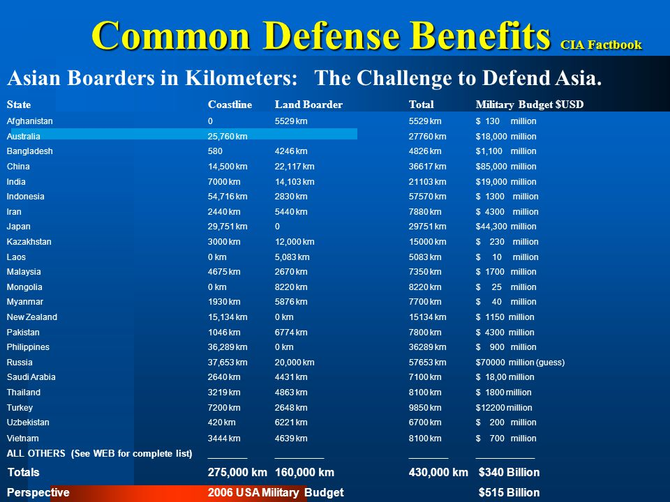 Common Defense Benefits CIA Factbook Asian Boarders in Kilometers: The Challenge to Defend Asia. StateCoastlineLand Boarder TotalMilitary Budget $USD