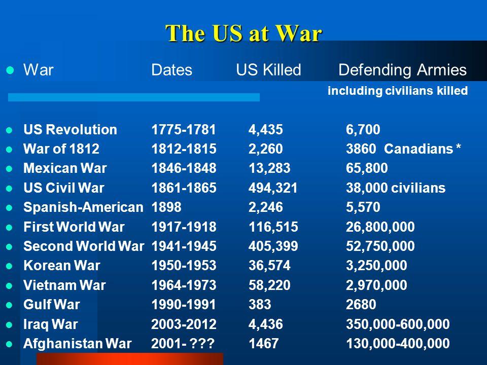 The US at War War Dates US Killed Defending Armies including civilians killed US Revolution 1775-1781 4,435 6,700 War of 1812 1812-1815 2,260 3860 Can