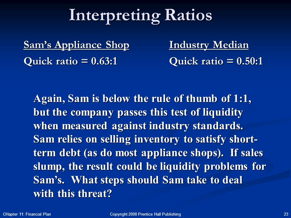 Copyright 2008 Prentice Hall Publishing 23CHapter 11: Financial Plan Interpreting Ratios Sam's Appliance Shop Quick ratio = 0.63:1 Industry Median Quick ratio = 0.50:1 Again, Sam is below the rule of thumb of 1:1, but the company passes this test of liquidity when measured against industry standards.