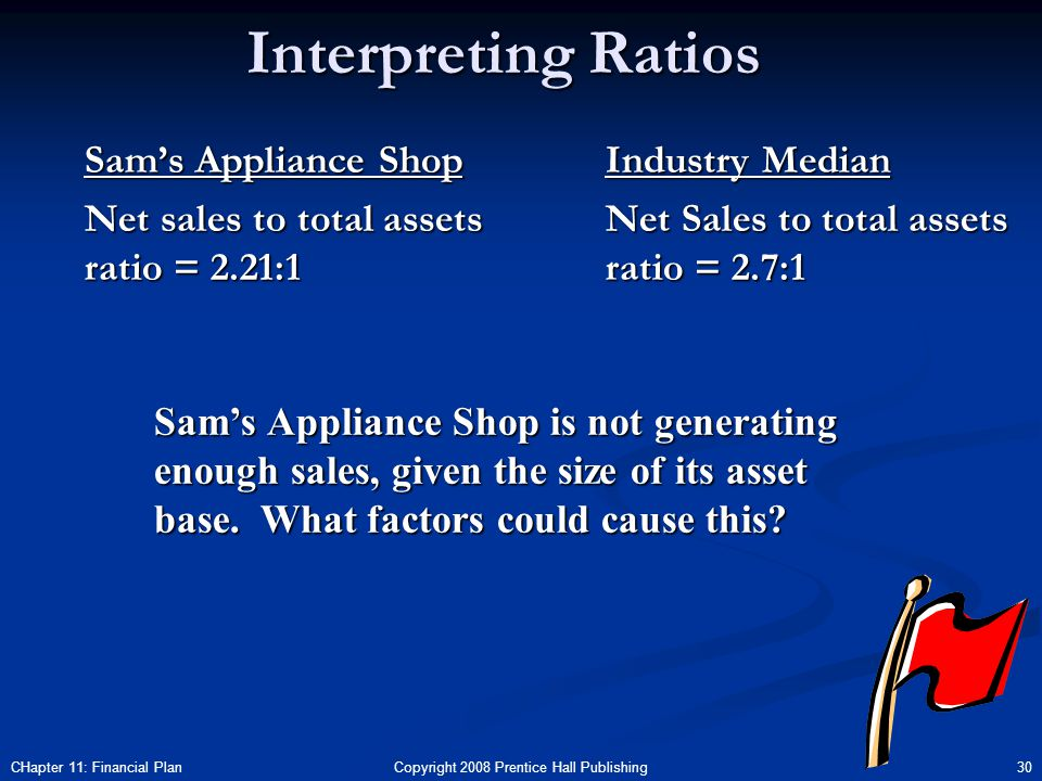 Copyright 2008 Prentice Hall Publishing 30CHapter 11: Financial Plan Interpreting Ratios Sam's Appliance Shop Net sales to total assets ratio = 2.21:1 Industry Median Net Sales to total assets ratio = 2.7:1 Sam's Appliance Shop is not generating enough sales, given the size of its asset base.