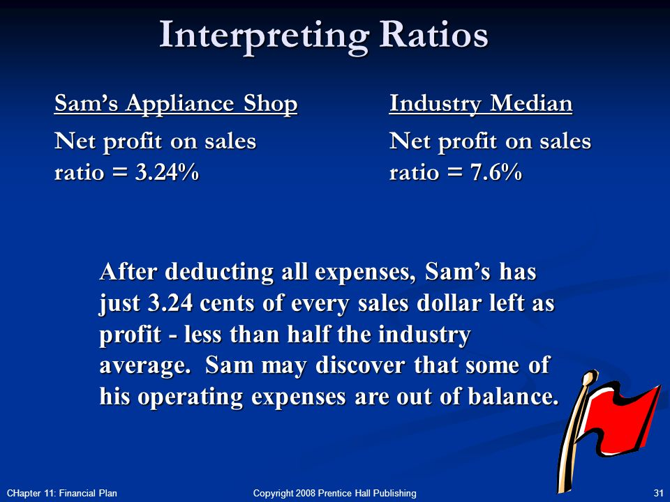 Copyright 2008 Prentice Hall Publishing 31CHapter 11: Financial Plan Interpreting Ratios Sam's Appliance Shop Net profit on sales ratio = 3.24% Industry Median Net profit on sales ratio = 7.6% After deducting all expenses, Sam's has just 3.24 cents of every sales dollar left as profit - less than half the industry average.