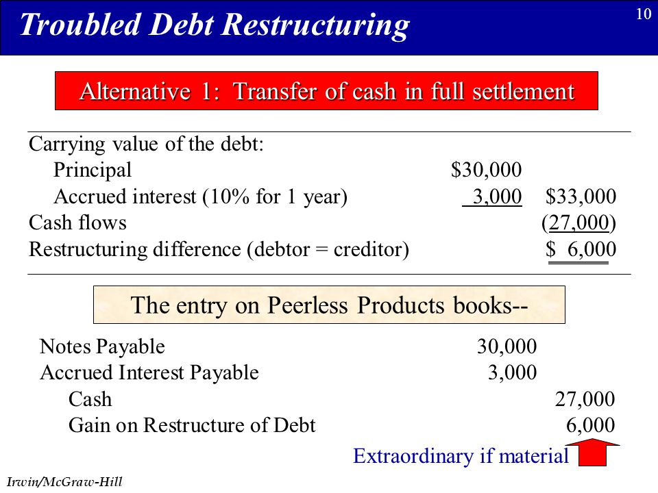 Irwin/McGraw-Hill 10 Troubled Debt Restructuring Alternative 1: Transfer of cash in full settlement Carrying value of the debt: Principal$30,000 Accrued interest (10% for 1 year) 3,000$33,000 Cash flows(27,000) Restructuring difference (debtor = creditor)$ 6,000 The entry on Peerless Products books-- Notes Payable30,000 Accrued Interest Payable3,000 Cash27,000 Gain on Restructure of Debt6,000 Extraordinary if material
