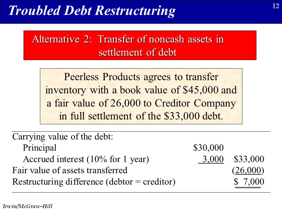 Irwin/McGraw-Hill 12 Troubled Debt Restructuring Alternative 2: Transfer of noncash assets in settlement of debt Carrying value of the debt: Principal$30,000 Accrued interest (10% for 1 year) 3,000$33,000 Fair value of assets transferred(26,000) Restructuring difference (debtor = creditor)$ 7,000 Peerless Products agrees to transfer inventory with a book value of $45,000 and a fair value of 26,000 to Creditor Company in full settlement of the $33,000 debt.