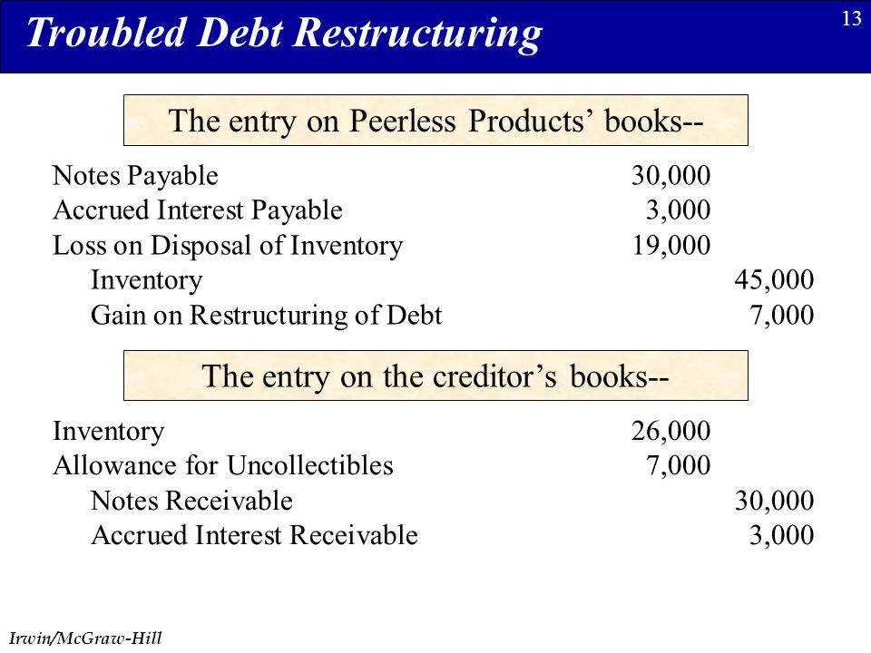 Irwin/McGraw-Hill 13 The entry on Peerless Products' books-- Notes Payable30,000 Accrued Interest Payable3,000 Loss on Disposal of Inventory19,000 Inventory45,000 Gain on Restructuring of Debt7,000 Troubled Debt Restructuring The entry on the creditor's books-- Inventory26,000 Allowance for Uncollectibles7,000 Notes Receivable30,000 Accrued Interest Receivable3,000