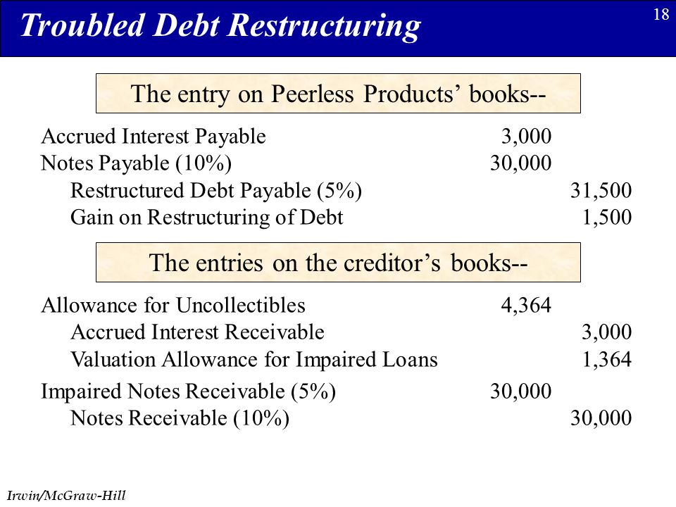 Irwin/McGraw-Hill 18 The entry on Peerless Products' books-- Accrued Interest Payable3,000 Notes Payable (10%)30,000 Restructured Debt Payable (5%)31,500 Gain on Restructuring of Debt1,500 Troubled Debt Restructuring The entries on the creditor's books-- Allowance for Uncollectibles4,364 Accrued Interest Receivable3,000 Valuation Allowance for Impaired Loans1,364 Impaired Notes Receivable (5%)30,000 Notes Receivable (10%)30,000
