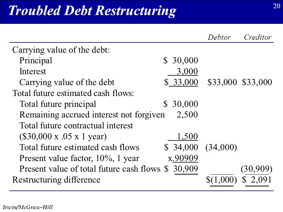 Irwin/McGraw-Hill 20 Carrying value of the debt: Principal$ 30,000 Interest 3,000 Carrying value of the debt$ 33,000$33,000 $33,000 Total future estimated cash flows: Total future principal$ 30,000 Remaining accrued interest not forgiven2,500 Total future contractual interest ($30,000 x.05 x 1 year) 1,500 Total future estimated cash flows$ 34,000(34,000) Present value factor, 10%, 1 year x.90909 Present value of total future cash flows$ 30,909(30,909) Restructuring difference$(1,000)$ 2,091 Troubled Debt Restructuring Debtor Creditor