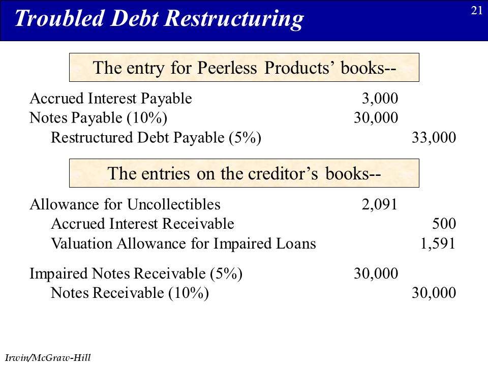 Irwin/McGraw-Hill 21 The entry for Peerless Products' books-- Accrued Interest Payable3,000 Notes Payable (10%)30,000 Restructured Debt Payable (5%)33,000 Troubled Debt Restructuring The entries on the creditor's books-- Allowance for Uncollectibles2,091 Accrued Interest Receivable500 Valuation Allowance for Impaired Loans1,591 Impaired Notes Receivable (5%)30,000 Notes Receivable (10%)30,000