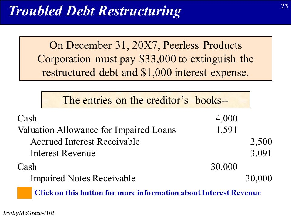 Irwin/McGraw-Hill 23 Troubled Debt Restructuring On December 31, 20X7, Peerless Products Corporation must pay $33,000 to extinguish the restructured debt and $1,000 interest expense.