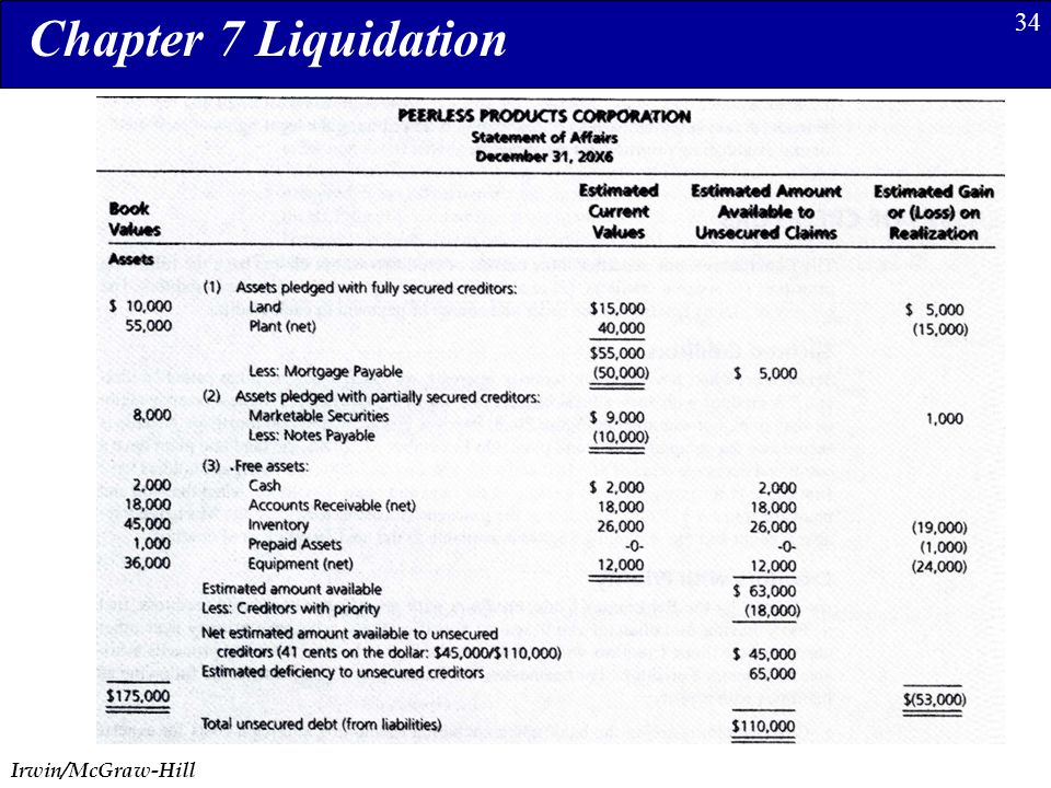 Irwin/McGraw-Hill 34 Chapter 7 Liquidation