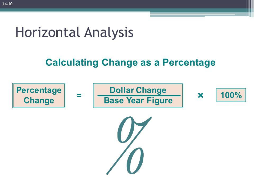 Calculating Change as a Percentage Percentage Change Dollar Change Base Year Figure 100% = × Horizontal Analysis 14-10