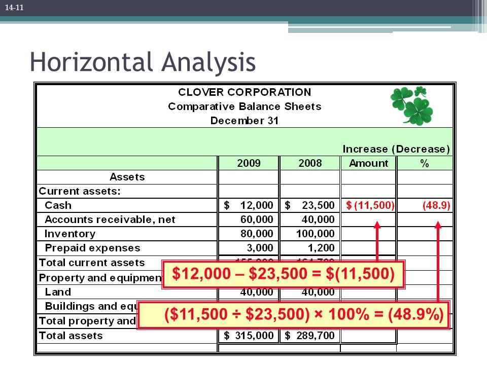 Horizontal Analysis ($11,500 ÷ $23,500) × 100% = (48.9%) $12,000 – $23,500 = $(11,500) 14-11