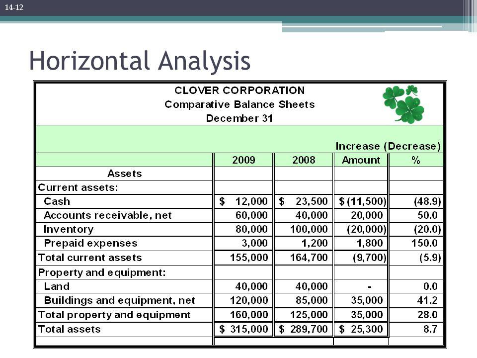 Horizontal Analysis 14-12