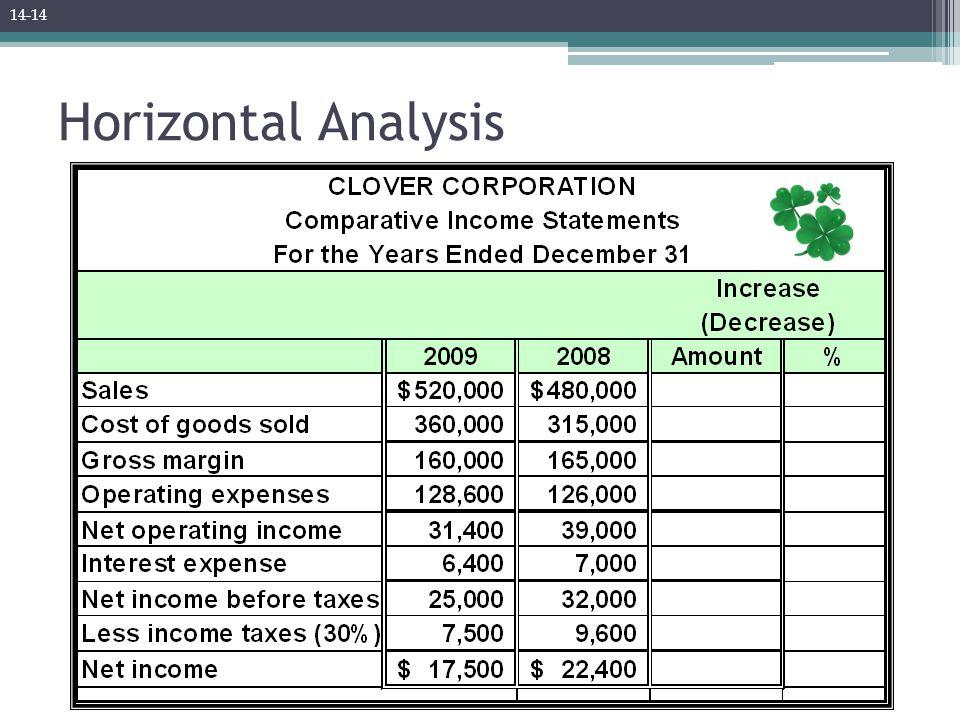 Horizontal Analysis 14-14