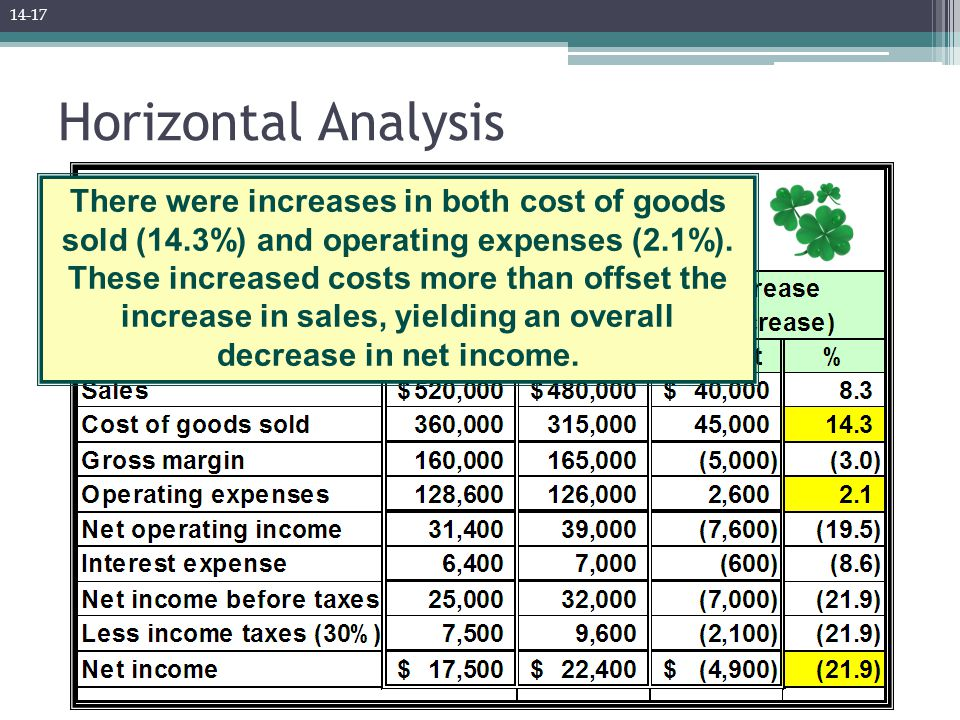 Horizontal Analysis There were increases in both cost of goods sold (14.3%) and operating expenses (2.1%).