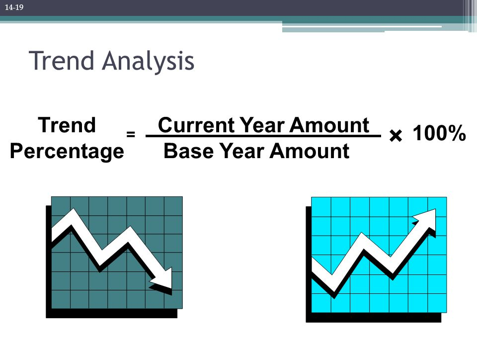 Trend Analysis Trend Percentage Current Year Amount Base Year Amount 100% = × 14-19