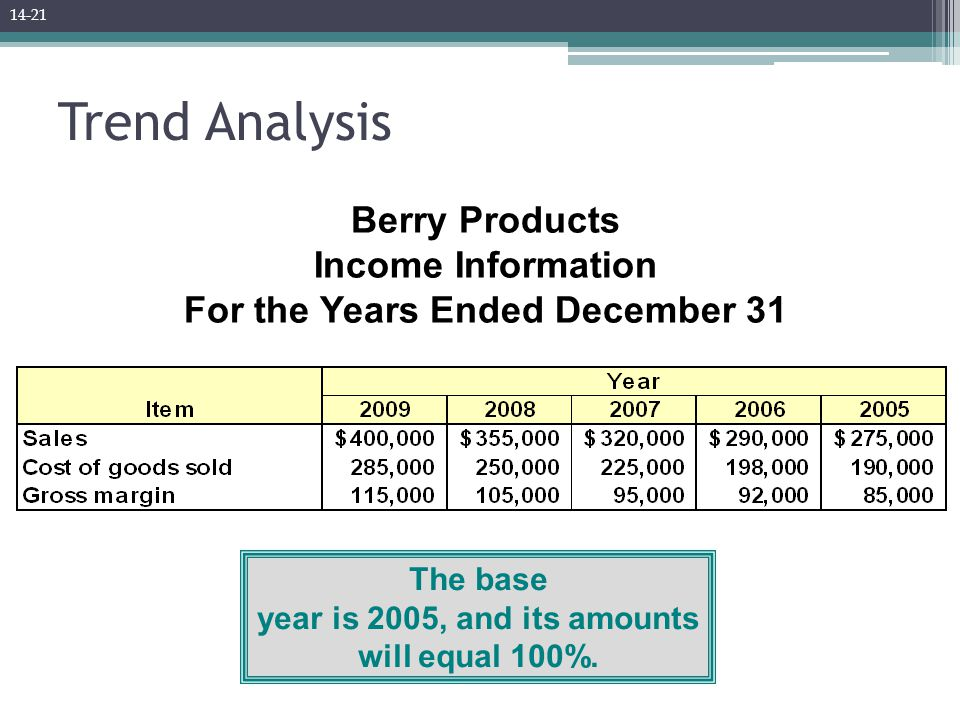 Trend Analysis The base year is 2005, and its amounts will equal 100%. Berry Products Income Information For the Years Ended December 31 14-21