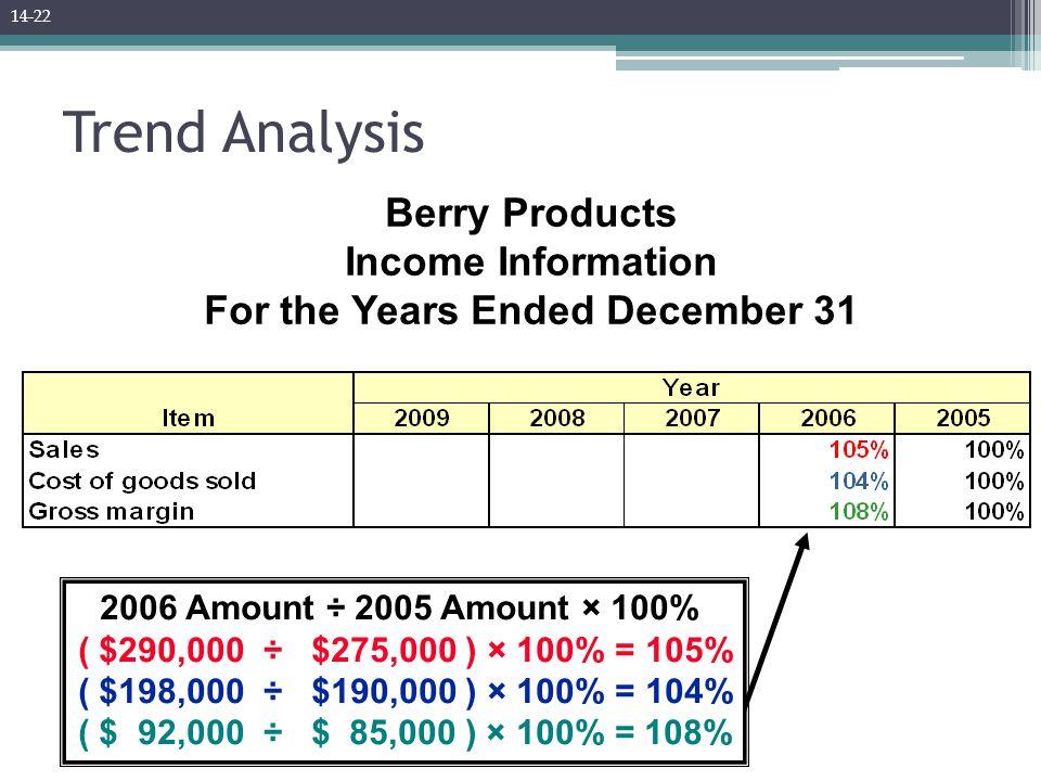 Trend Analysis 2006 Amount ÷ 2005 Amount × 100% ( $290,000 ÷ $275,000 ) × 100% = 105% ( $198,000 ÷ $190,000 ) × 100% = 104% ( $ 92,000 ÷ $ 85,000 ) ×
