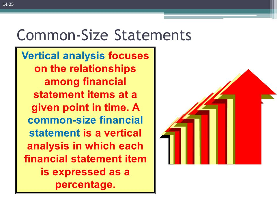 Common-Size Statements Vertical analysis focuses on the relationships among financial statement items at a given point in time.