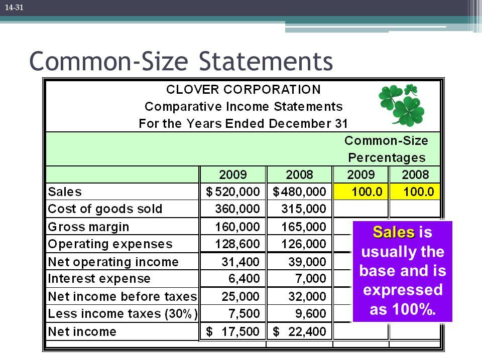 Common-Size Statements Sales Sales is usually the base and is expressed as 100%. 14-31
