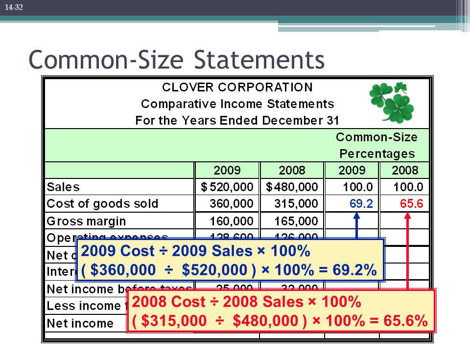 Common-Size Statements 2008 Cost ÷ 2008 Sales × 100% ( $315,000 ÷ $480,000 ) × 100% = 65.6% 2009 Cost ÷ 2009 Sales × 100% ( $360,000 ÷ $520,000 ) × 10
