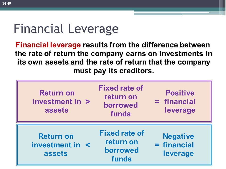 Financial Leverage Financial leverage results from the difference between the rate of return the company earns on investments in its own assets and th