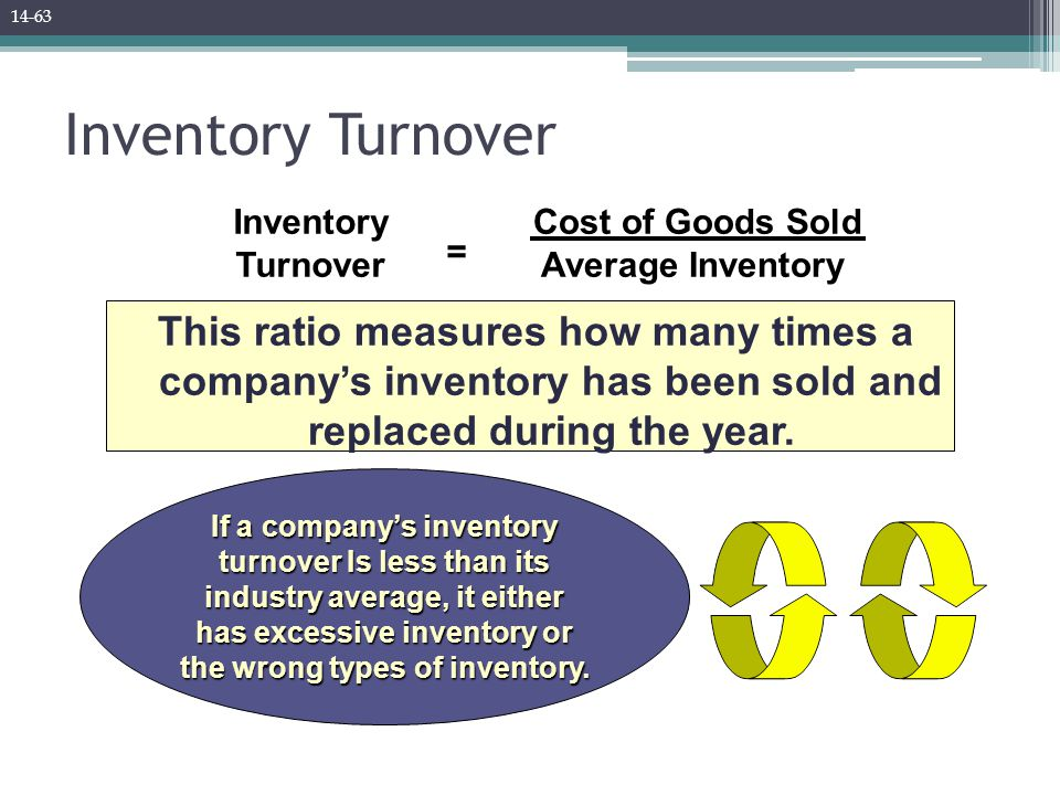 Inventory Turnover This ratio measures how many times a company's inventory has been sold and replaced during the year.