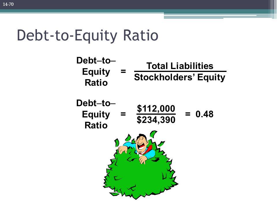 Debt-to-Equity Ratio $112,000 $234,390 Debt–to– Equity Ratio == 0.48 Total Liabilities Stockholders' Equity Debt–to– Equity Ratio = 14-70