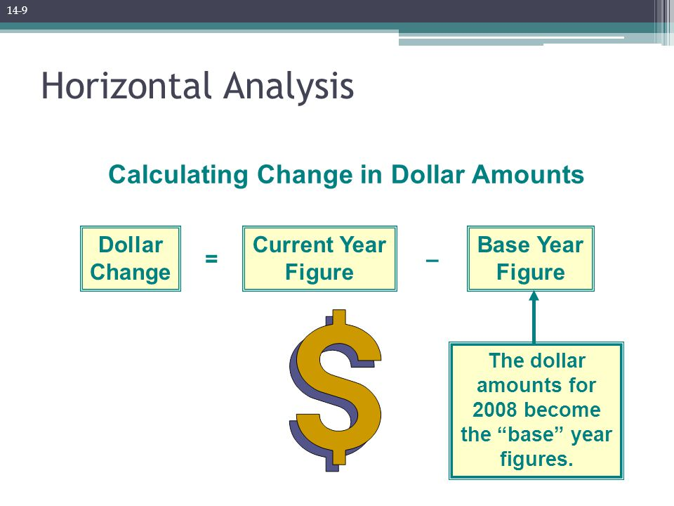 Trend Analysis Example Look at the income information for Berry Products for the years 2005 through 2009.