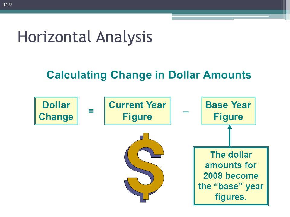 Horizontal Analysis Calculating Change in Dollar Amounts Dollar Change Current Year Figure Base Year Figure =– The dollar amounts for 2008 become the base year figures.