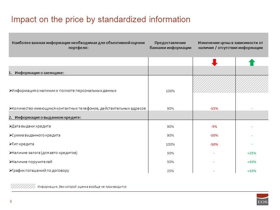 STRICTLY CONFIDENTIAL 6 Наиболее важная информация необходимая для объективной оценки портфеля: Предоставление банками информации Изменение цены в зав