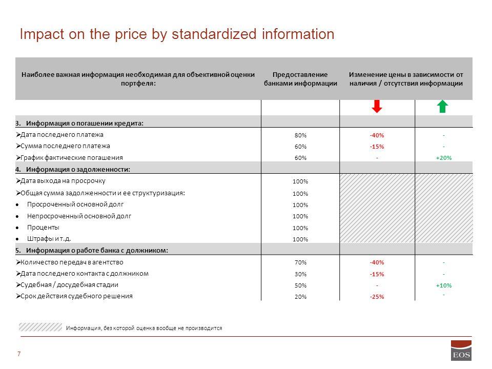 STRICTLY CONFIDENTIAL 7 Информация, без которой оценка вообще не производится Наиболее важная информация необходимая для объективной оценки портфеля: