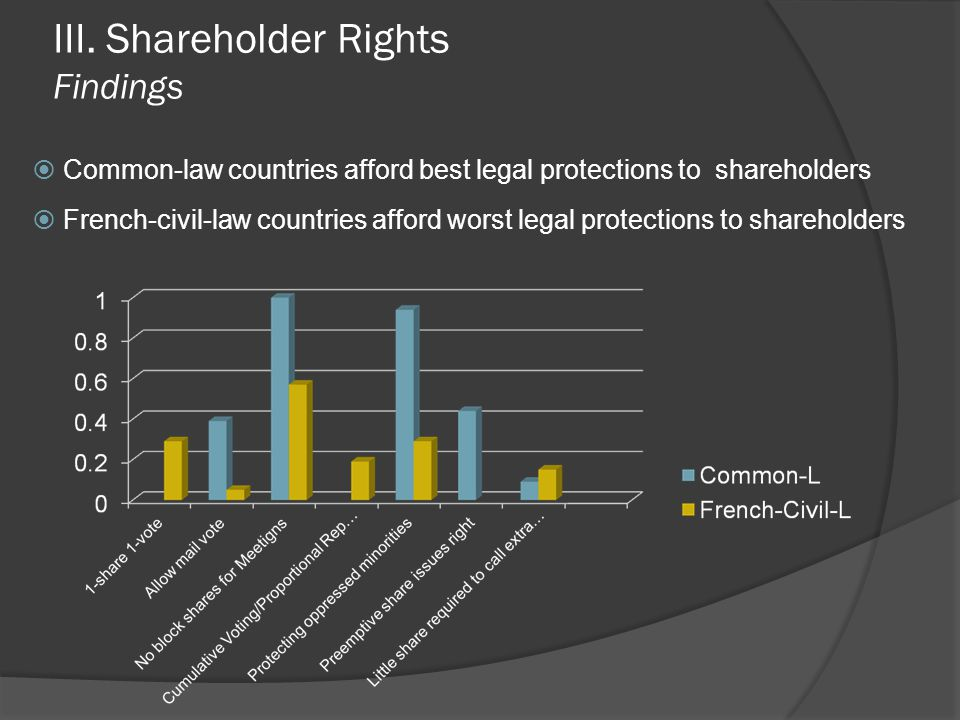 III. Shareholder Rights Findings  Common-law countries afford best legal protections to shareholders  French-civil-law countries afford worst legal