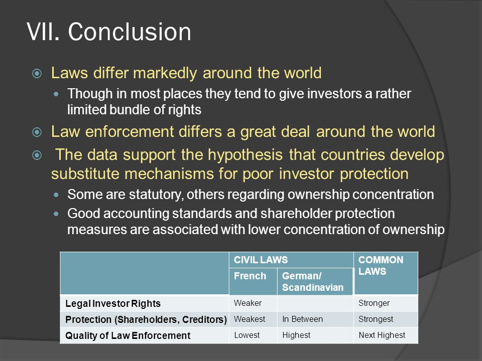 VII. Conclusion  Laws differ markedly around the world Though in most places they tend to give investors a rather limited bundle of rights  Law enfo