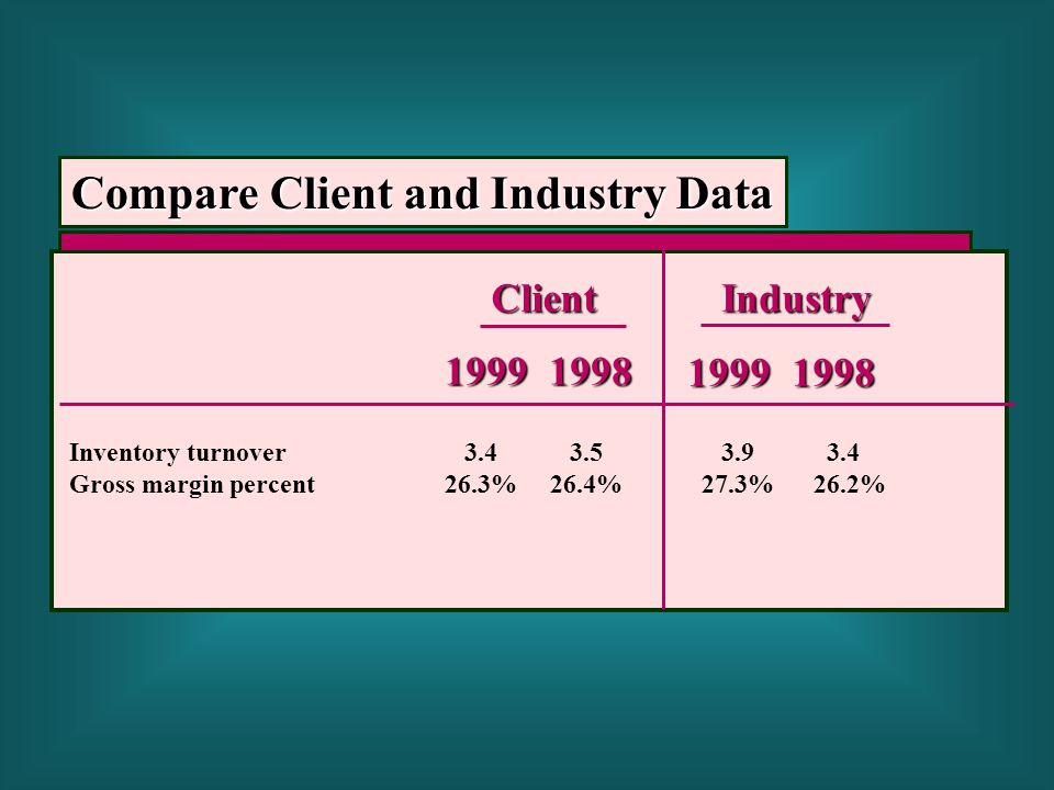 ClientIndustry 19991998 Inventory turnover 3.4 3.5 3.9 3.4 Gross margin percent 26.3% 26.4%27.3% 26.2% Compare Client and Industry Data