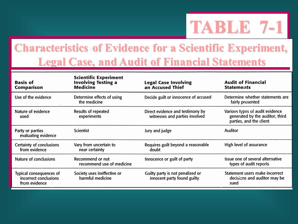 Characteristics of Evidence for a Scientific Experiment, Legal Case, and Audit of Financial Statements Characteristics of Evidence for a Scientific Ex