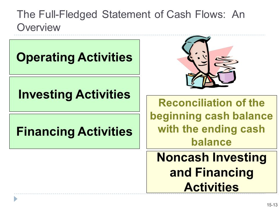 The Full-Fledged Statement of Cash Flows: An Overview Operating Activities Investing Activities Financing Activities Reconciliation of the beginning cash balance with the ending cash balance Noncash Investing and Financing Activities 15-13