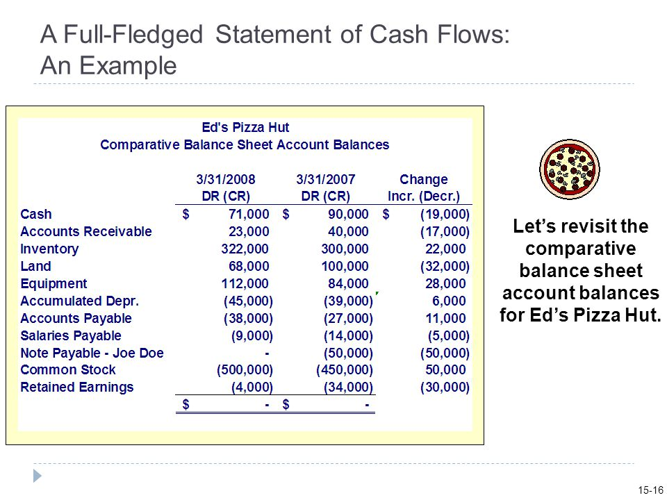 A Full-Fledged Statement of Cash Flows: An Example Let's revisit the comparative balance sheet account balances for Ed's Pizza Hut.
