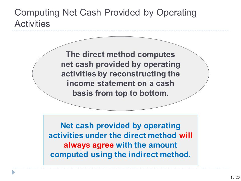 Computing Net Cash Provided by Operating Activities The direct method computes net cash provided by operating activities by reconstructing the income statement on a cash basis from top to bottom.