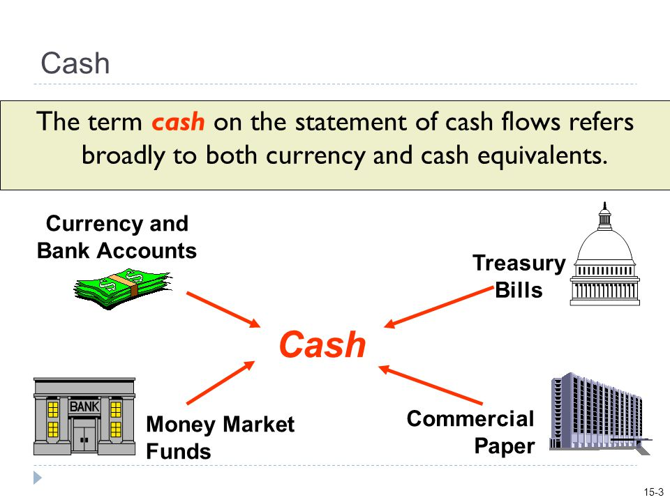 Cash The term cash on the statement of cash flows refers broadly to both currency and cash equivalents.