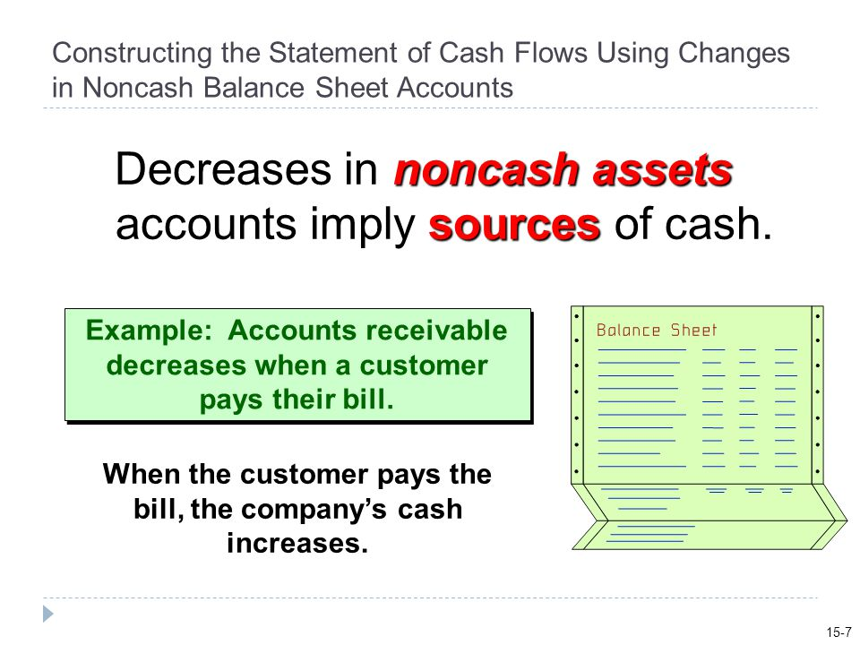 Constructing the Statement of Cash Flows Using Changes in Noncash Balance Sheet Accounts noncash assets sources Decreases in noncash assets accounts imply sources of cash.