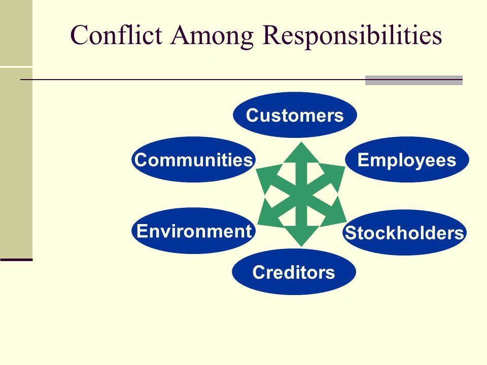 Conflict Among Responsibilities CommunitiesEmployees Environment Stockholders Creditors Customers