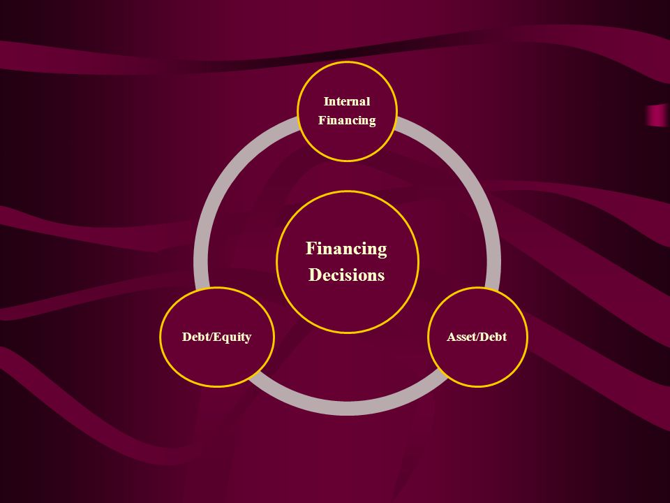 The Financial decision-making domain includes: 1. Internal Financing Decisions 2.
