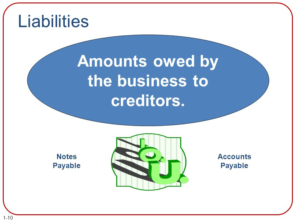 Liabilities Amounts owed by the business to creditors. Notes Payable Accounts Payable 1-10